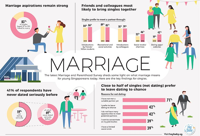 Infographic on Key Findings from Marriage and Parenthood Survey 2016 (on Marriage)