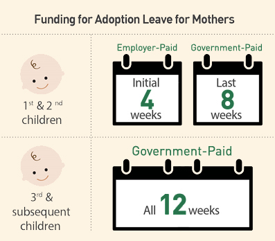 Funding for Adoption Leave for Mothers